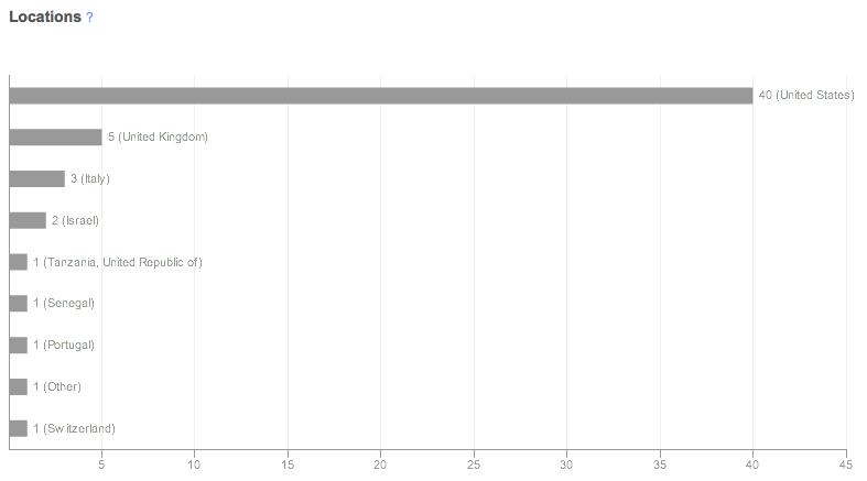 Bit.ly stats